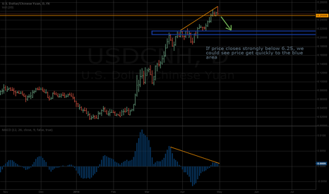 USDCNH: A potential market high point, bearish momentum stepping in?