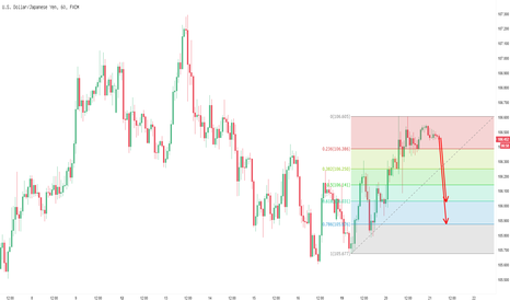 USDJPY: retracement