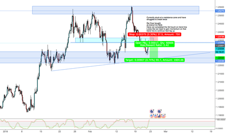EURUSD: EUR/USD Short short term ?