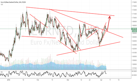 EURNZD: EURNZD confirm the trendline,then bullish to the top line