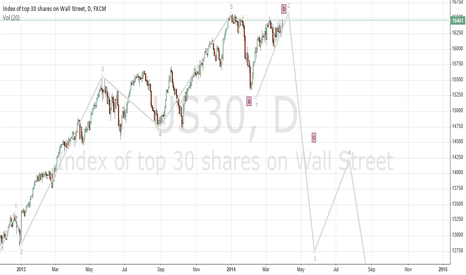 US30: Dow Jones future 9MN