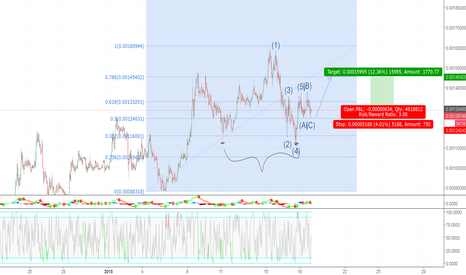 STRATBTC: STRAT/BTC - A beautiful double bottom to take us in to the sky.
