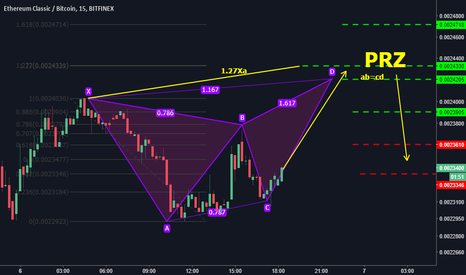 ETCBTC: A bull to be feasted on- A butterfly in the ETC house!