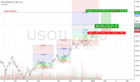 USOIL: Oil to $70 following Fibonacci 1.618 extensions