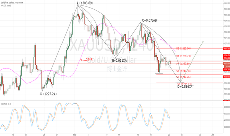 XAUUSD: Gold trading scheme
