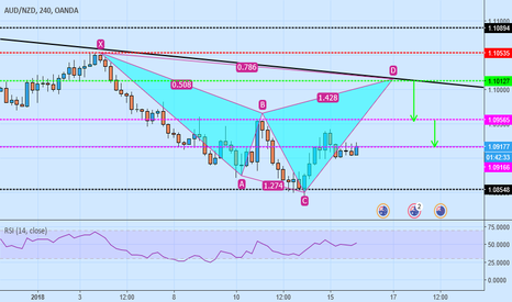 AUDNZD: aud/usd sell cypher pattern