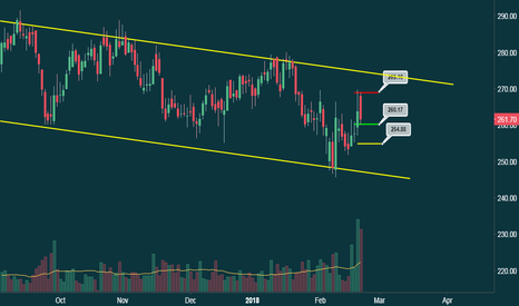 AMBUJACEM: AMBUJACEMENT - SHORT - Rejected from resistance