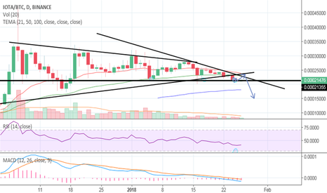 IOTABTC: IOTA looking top heavy - Possible Drop to from failed breakouts