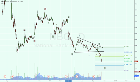 NBG: NBG death, or finding a temporary bottom?