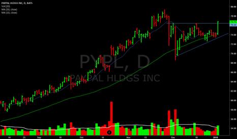 PYPL: Nice b/o today.