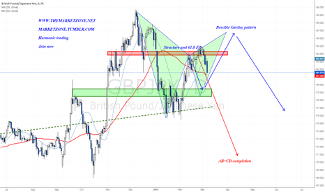 GBPJPY: The Requests Zone setup is on its way - What's next?