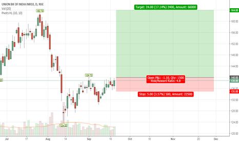 UNIONBANK: Trend line support