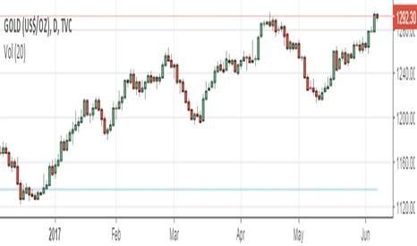 GOLD: Gold Analysis