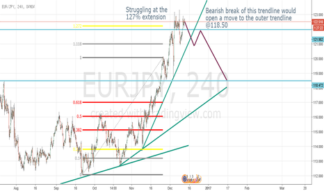 EURJPY: EURJPY found its top @123?