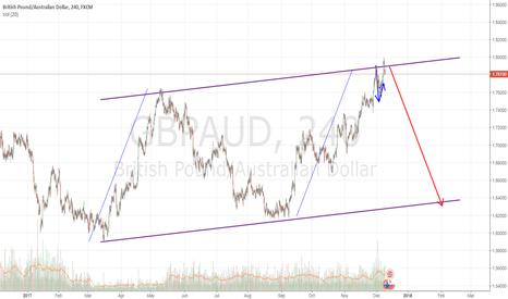 GBPAUD: GBPAUD: Expect the big fall