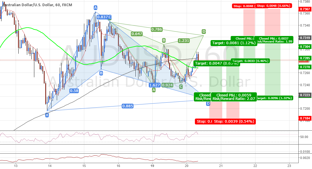 #AUDUSD Bat & Gartley Patterns for Long & Short #Forex #Trading