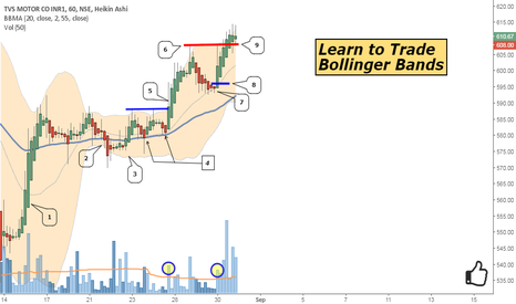 TVSMOTOR: Learn to Trade -- Bollinger Bands