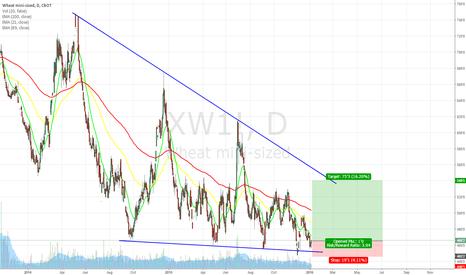 XW1!: Anyone Long Wheat