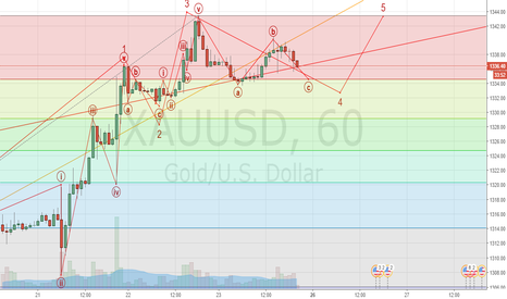 XAUUSD: wave c of a flat