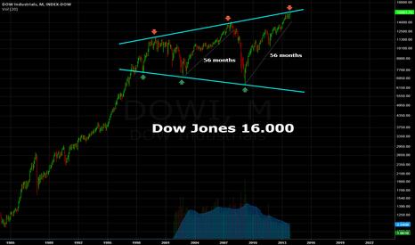 DJI: Dow Jones 16.000