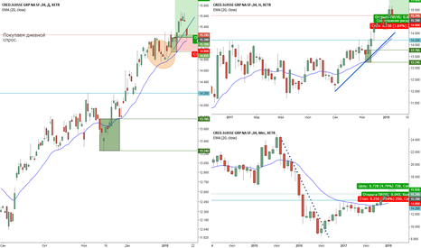 CSX: Покупка акций Credit Suisse