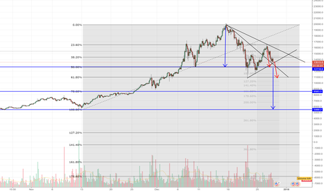 BTCUSD: Not so bright new year? Is correction over or $5500 BTC?