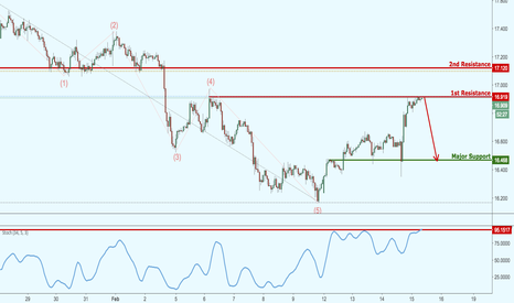 XAGUSD: Silver is testing major resistance,watch for potential reversal