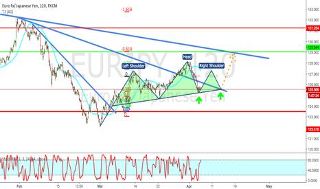 EURJPY: EUR/JPY forming King Crown formation.