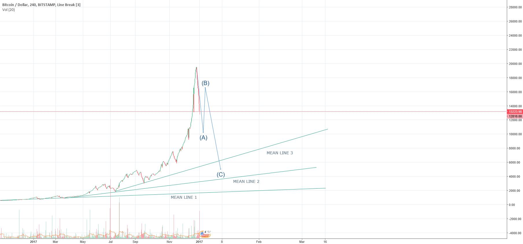 BTC market reset Idea #1