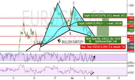 EURUSD: A HIGH PROPABILITY BULLISH GARTLEY PATTERN ON 1H CHART ON EURUSD