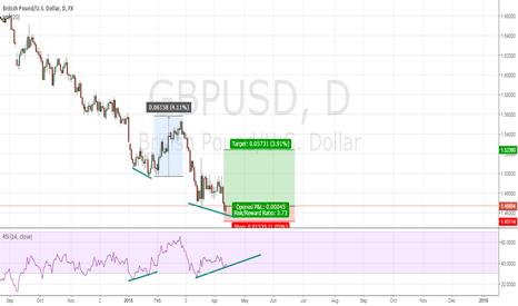 GBPUSD: Bullish Divergence In play?