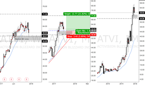 ATVI: ATVI Long Triggered at WK Demand