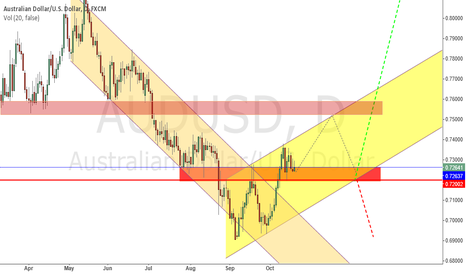 AUDUSD: AUDUSD ready to go up after re-test support