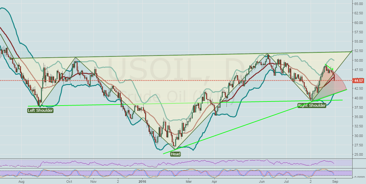US Crude Oil.. NEW STRATEGY WITH BOLLING BANDS..