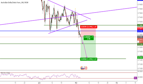 AUDCHF: AUDCHF, Sell, Break Retest, TCT