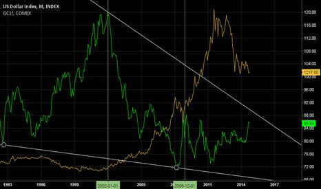 DXY: Dollar Index long term trendline vs.Gold