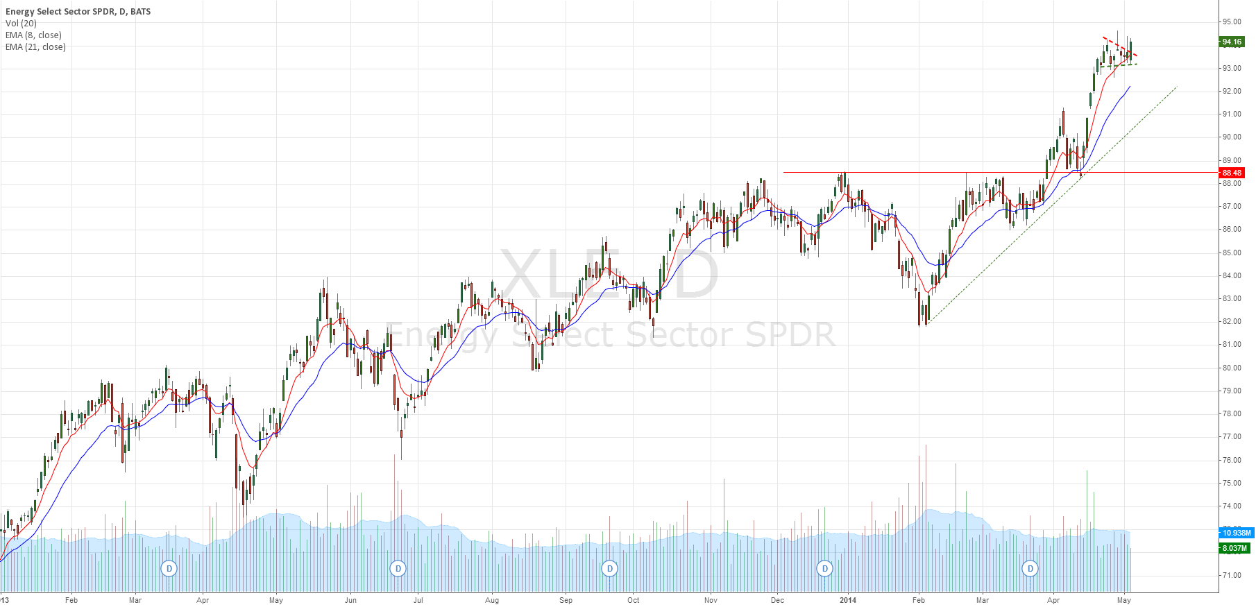 XLE outperformer vs overall market