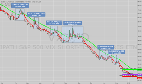 VXX: OPENING: VXX MARCH 2ND 26/29 LONG PUT VERTICAL