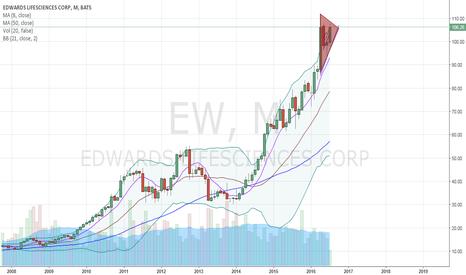 EW: monthly