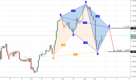 GBPAUD: GBPAUD cypher-5-0 short opportunity on 4hr chart