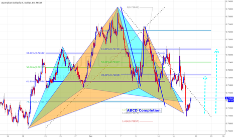 AUDUSD: Two Paterns Completion And ABCD Completion at the same point