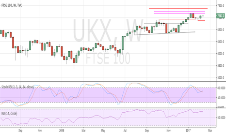 UKX: UK FTSE100 gains to prove difficult to sustain