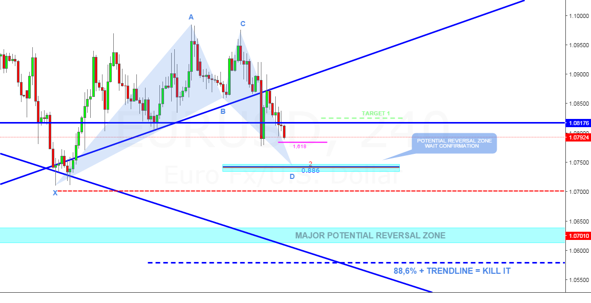 EURUSD: 4-HOUR POTENTIAL BULLISH BAT - DAILY MAJOR PRZ