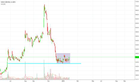 SOHU: sohu consolidation earnings tomorrow