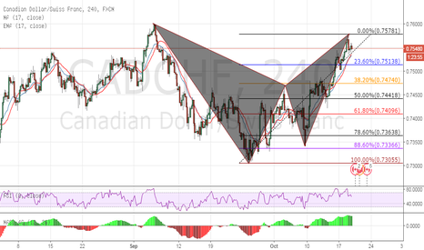 CADCHF: Bearish Bat going out of the cave for a night flight (4h)