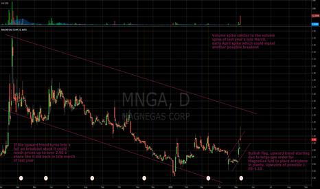 MNGA: Money-Maker Breakout Stock, MNGA