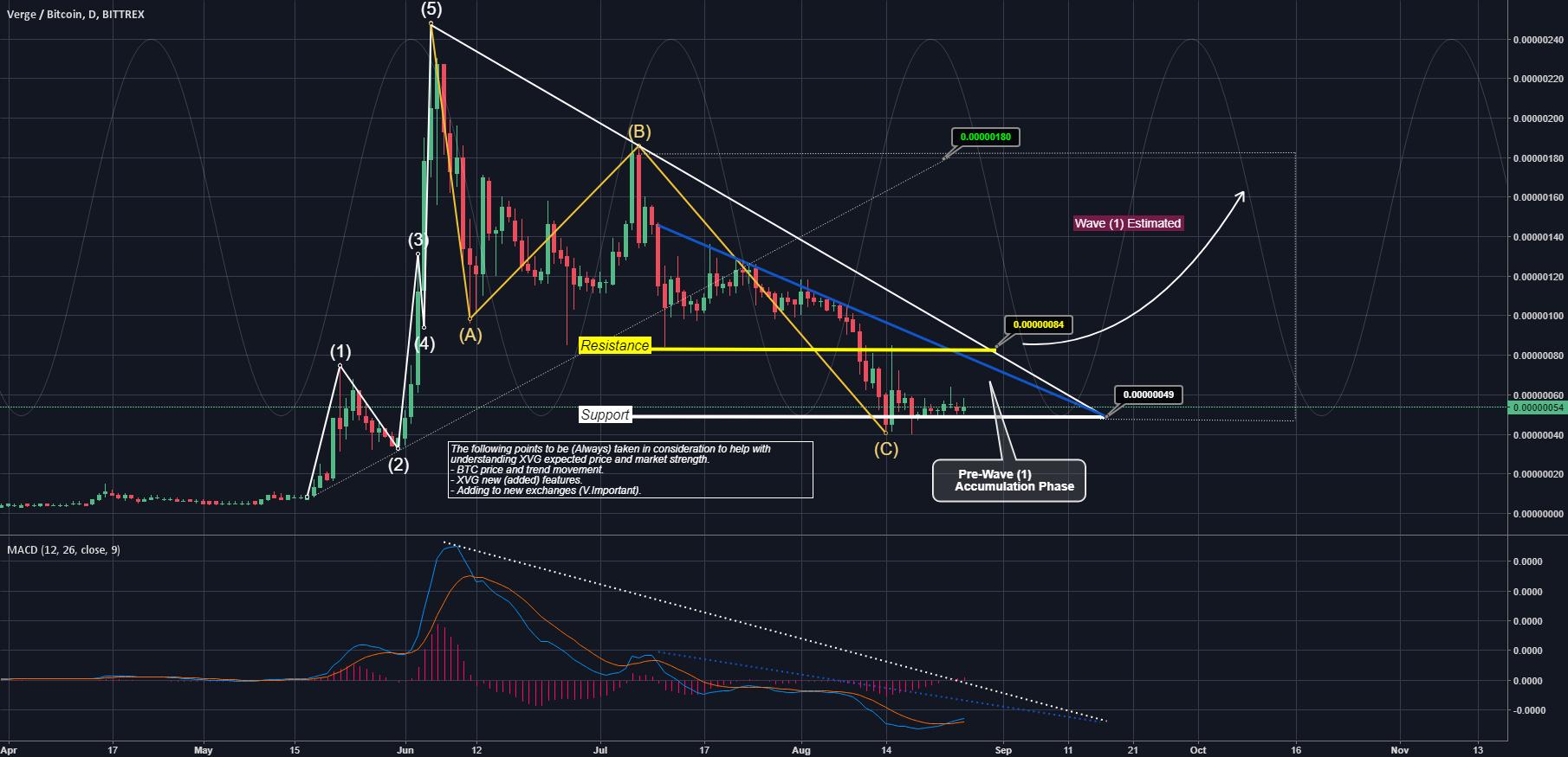 Verge (XVG) market prediction - End of E.Wave Correction Wave(C)