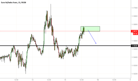 EURCHF: Too much buyers // Scalping 20 pips