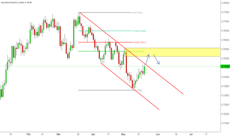 AUDUSD: Price might retest previous supply zone