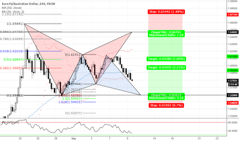 EURAUD: EUR/AUD HARMONIC PATTERN COMPLETION IN BOTH DIRECTION